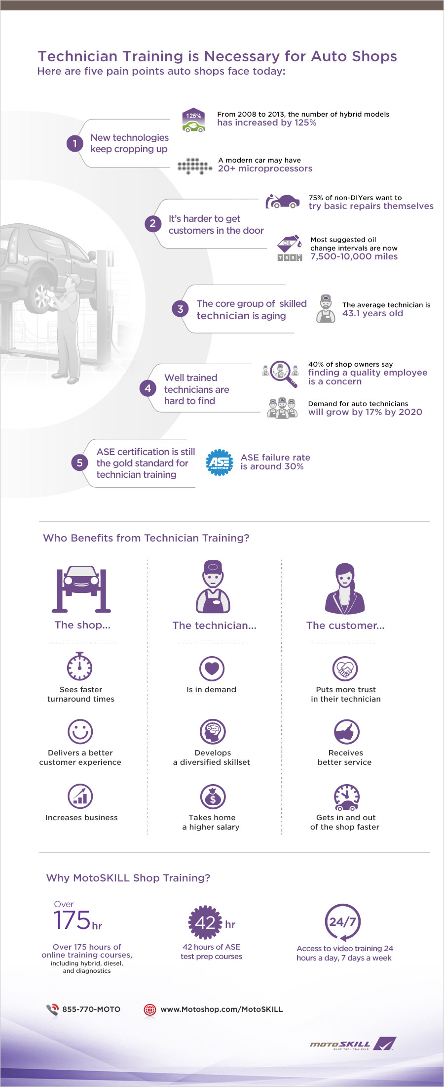 MotoSKILL Technician Training Infographic